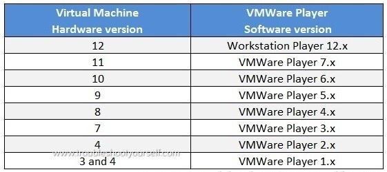 VMWare player failed to load virtual OS image